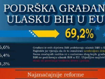 69% građana podržava ulazak BiH u EU